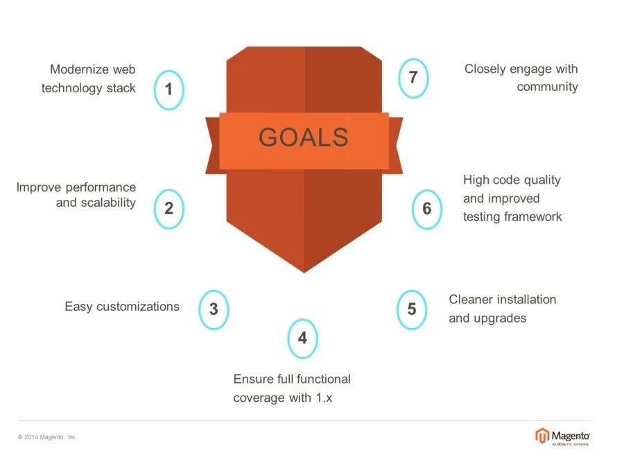 Magento 2 platrofm goals