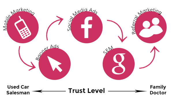 online trust level diagram