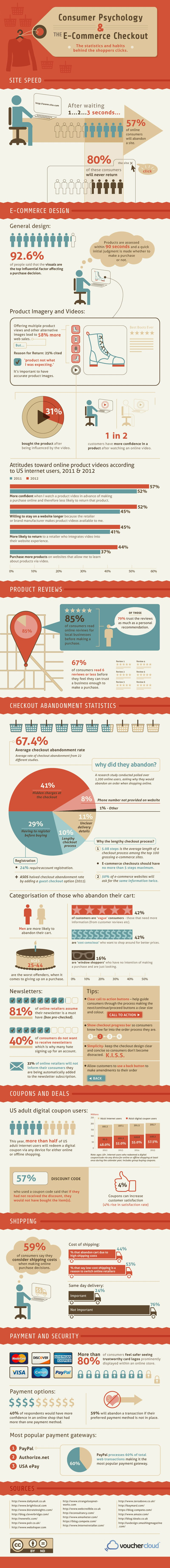 E-Commerce Consumer Psychology Infographic