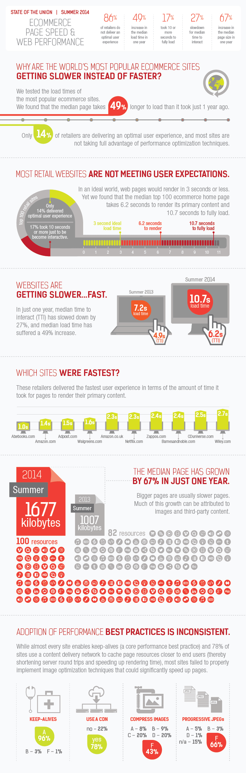Website Speed Summer 2014 Infographic