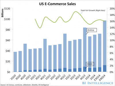 E-Commerce Retail Spending 2010-2014 via Business Insider