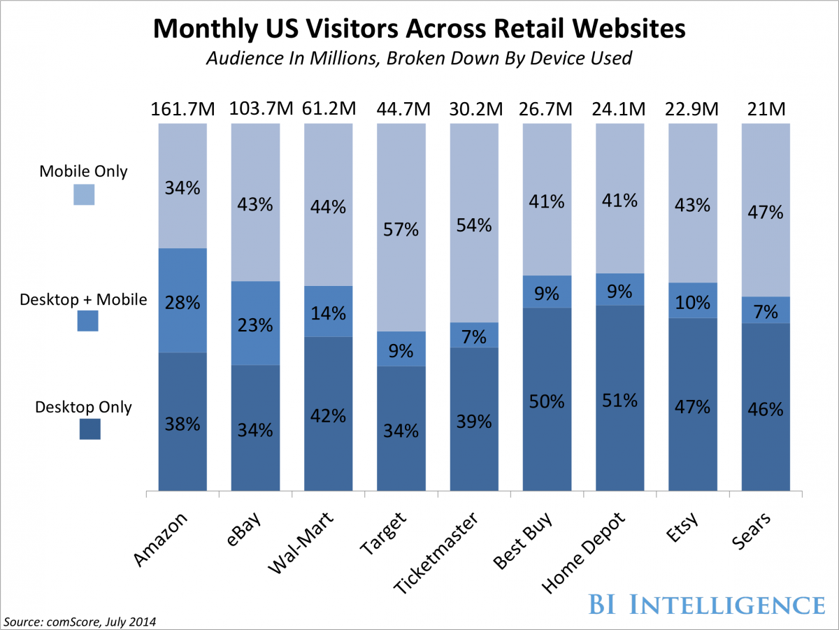 Online Retail Device Use Summer 2014