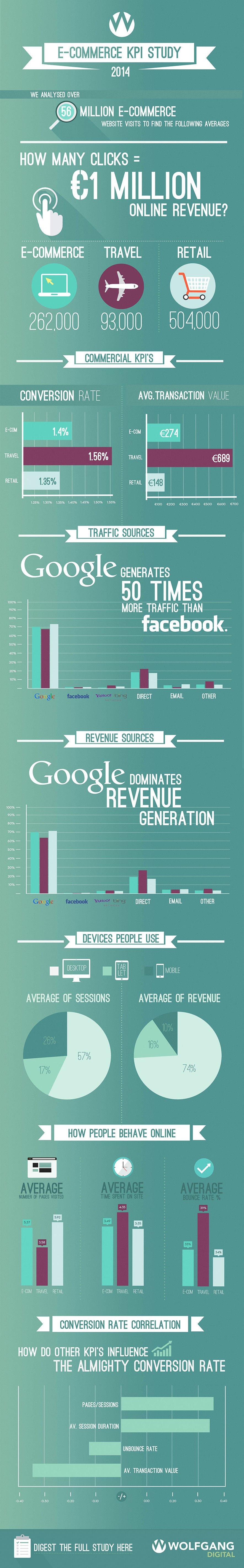 E-Commerce KPI Infographic 2014