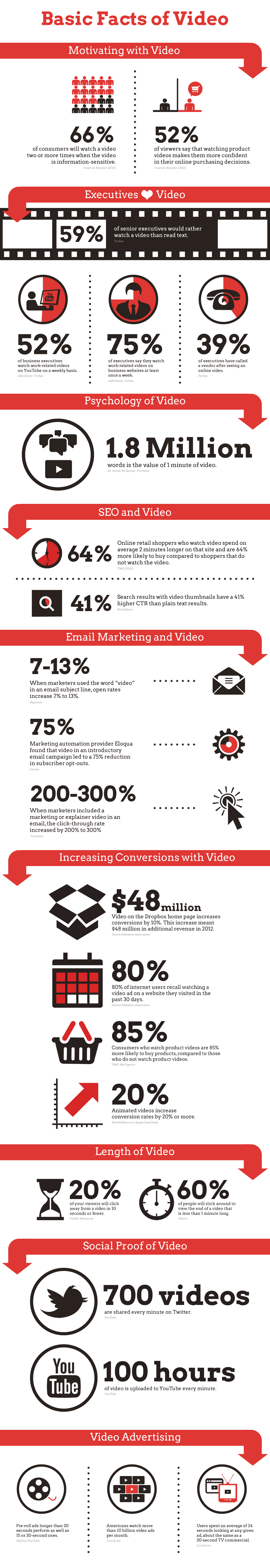 The Effect of Video for Sales Conversions Infographic
