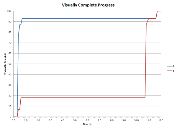website loading progress chart