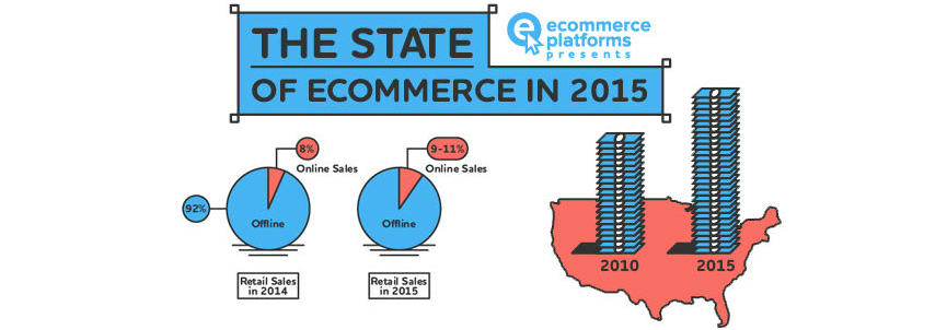online commerce in 2015