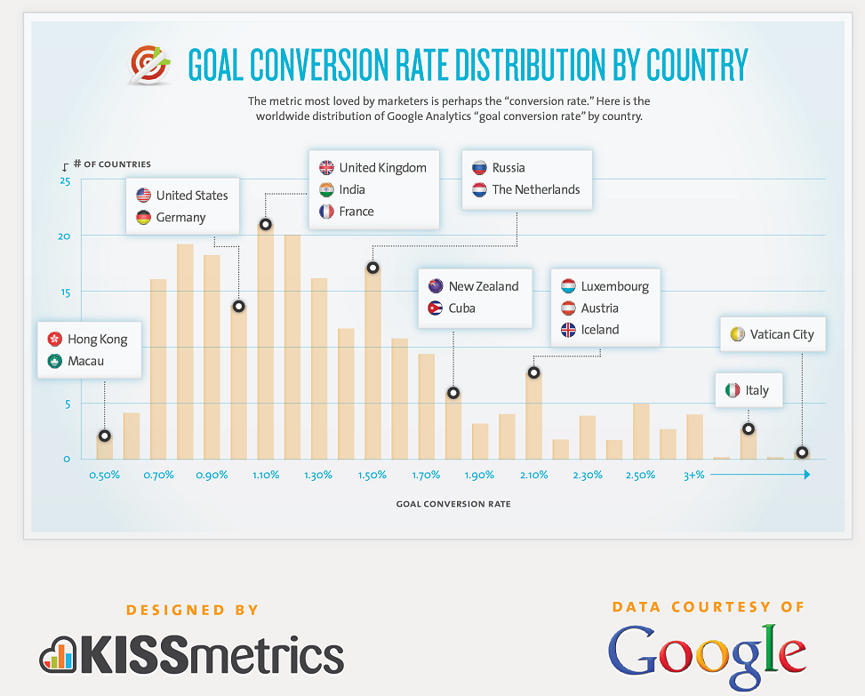 conversion rate distribution by country kissmetrics