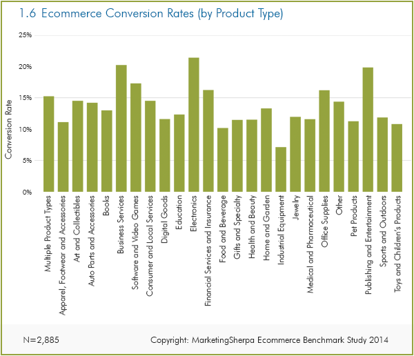 ecommerce conversion rates by product types