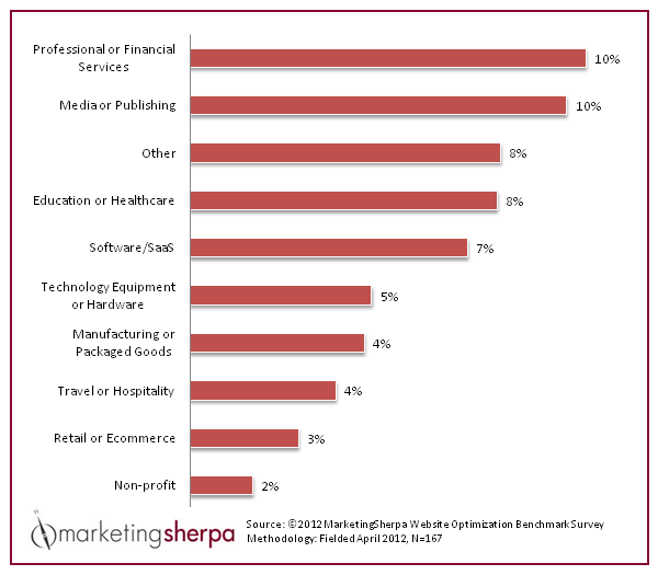 marketing sherpa website optimization survey 2012