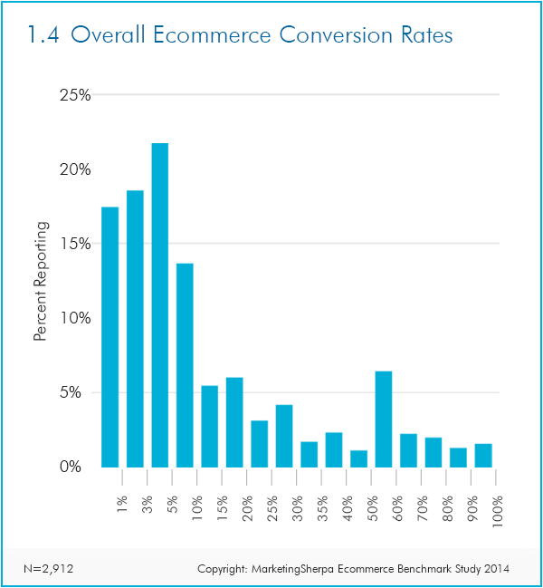 overall ecommerce conversion rates sherpa