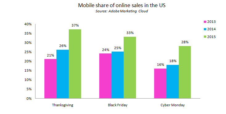 Mobile share of online sales
