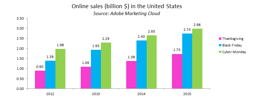 Online sales in the US