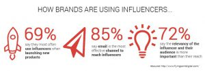 how to use influencers