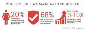 what consumers saying