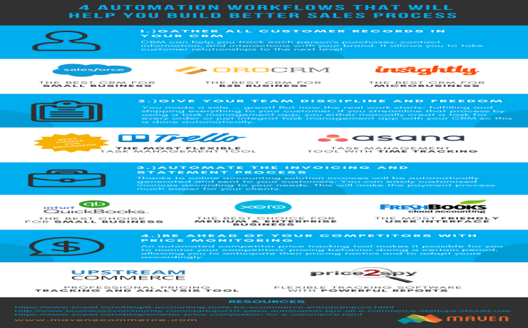 sales automation tools _infographic