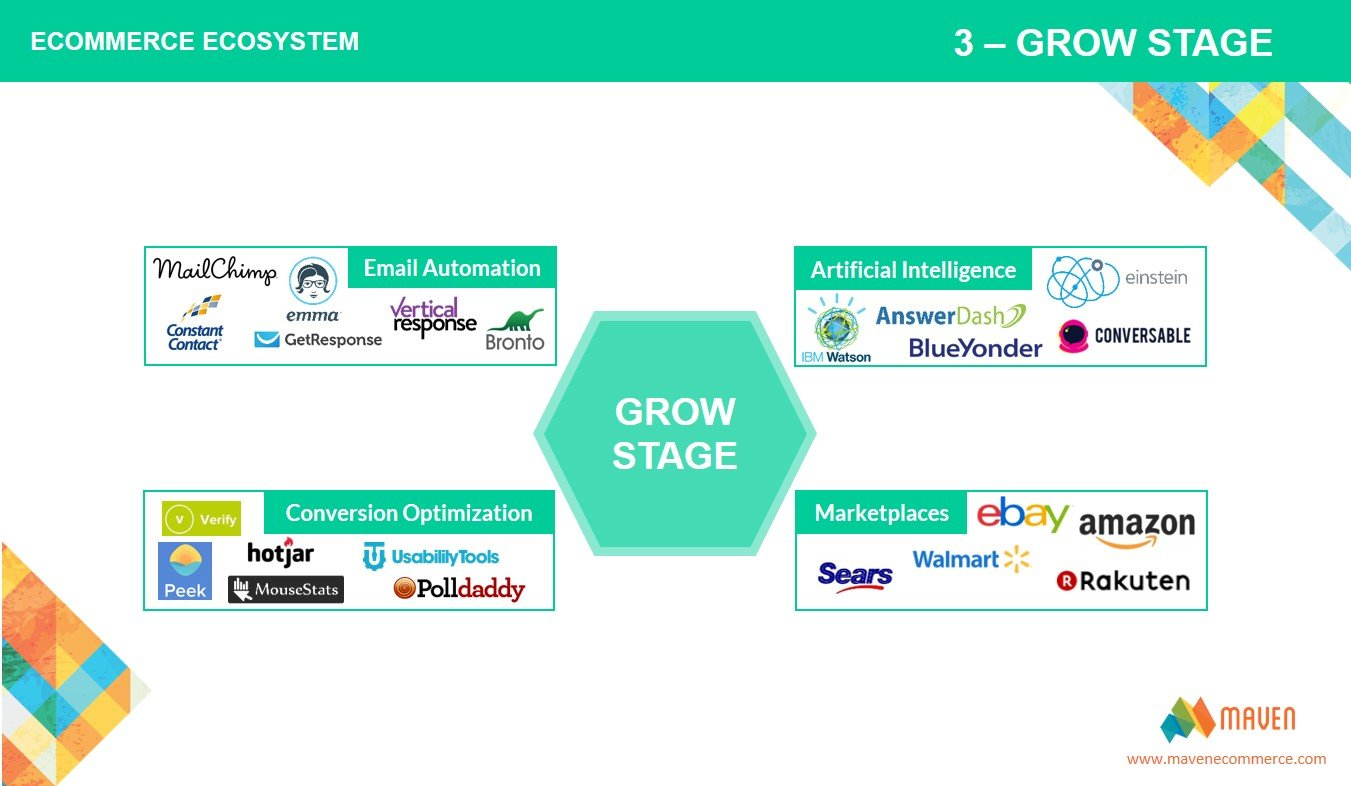 grow stage - maven ecommerce ecosystems