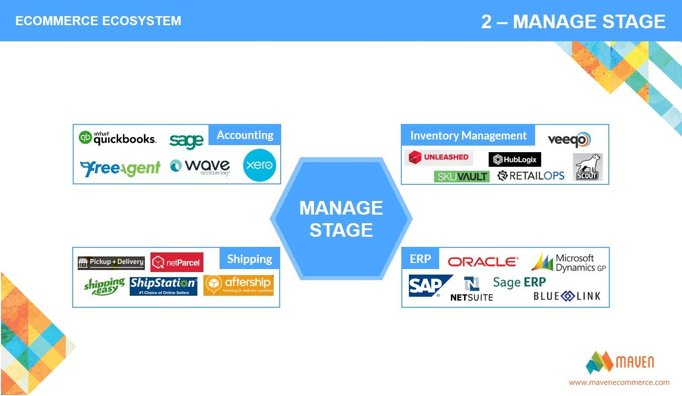 manage stage - maven ecommerce ecosystems