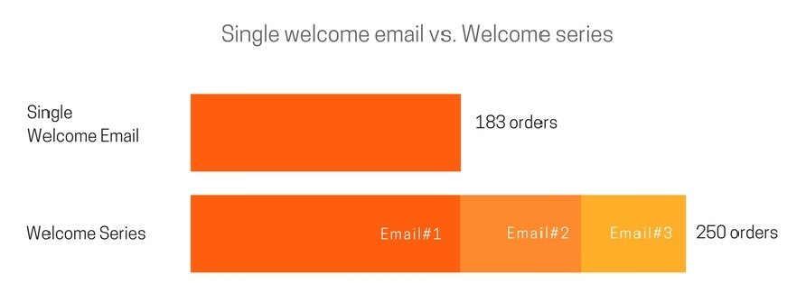 Single welcome email vs welcome email series