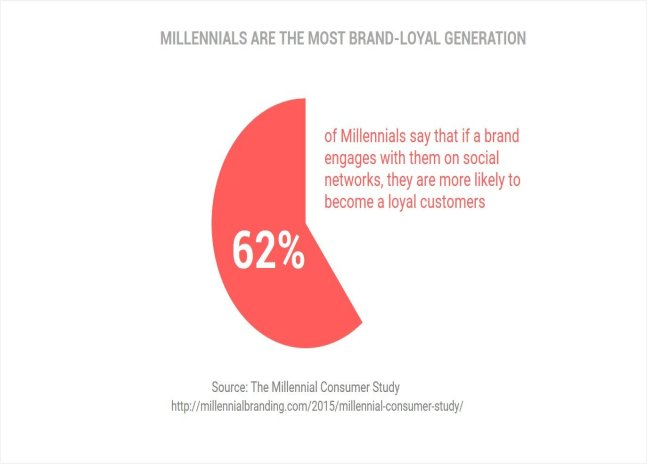 MILLENNIALS ARE THE MOST BRAND-LOYAL GENERATION