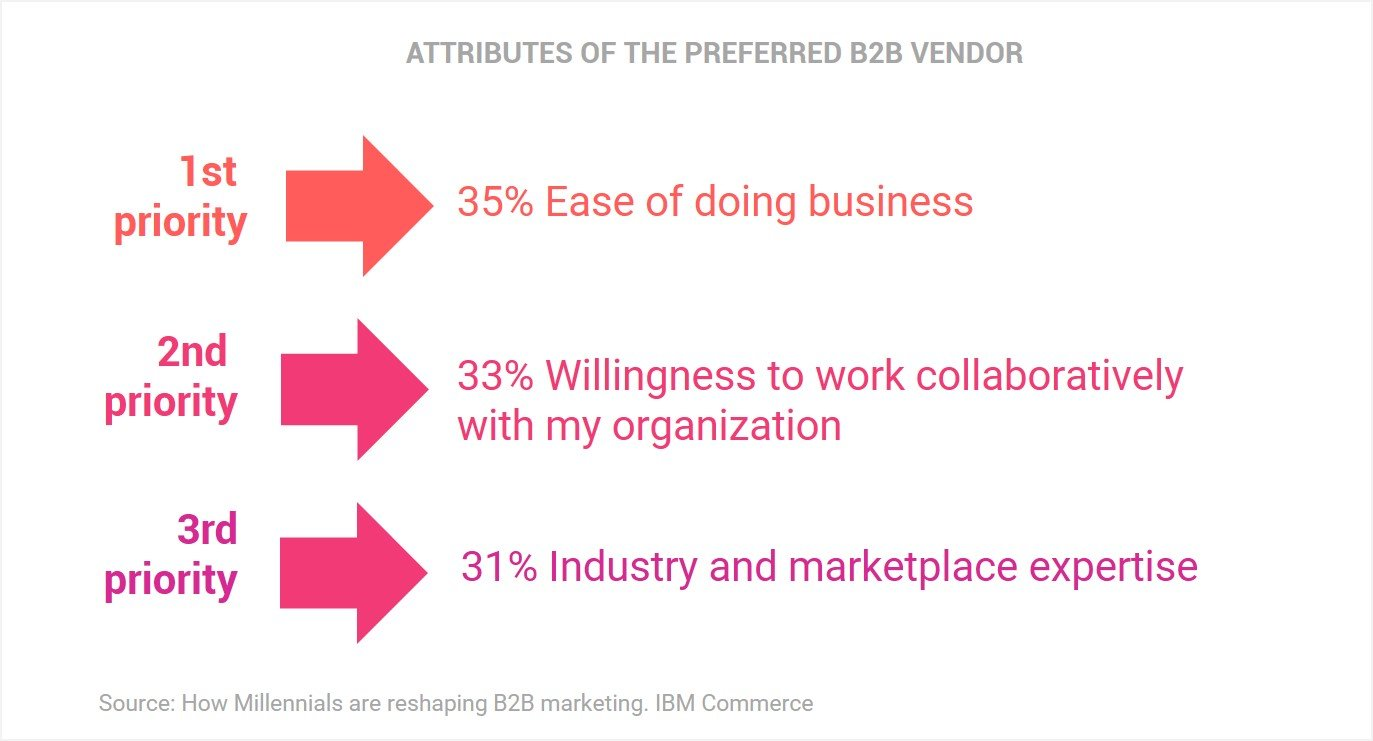 ATTRIBUTES OF THE PREFERRED B2B VENDOR