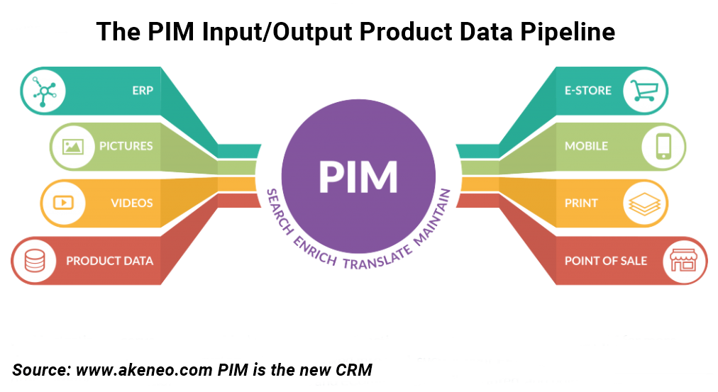 Why Does Your Ecommerce Platform Need A Pim Solution