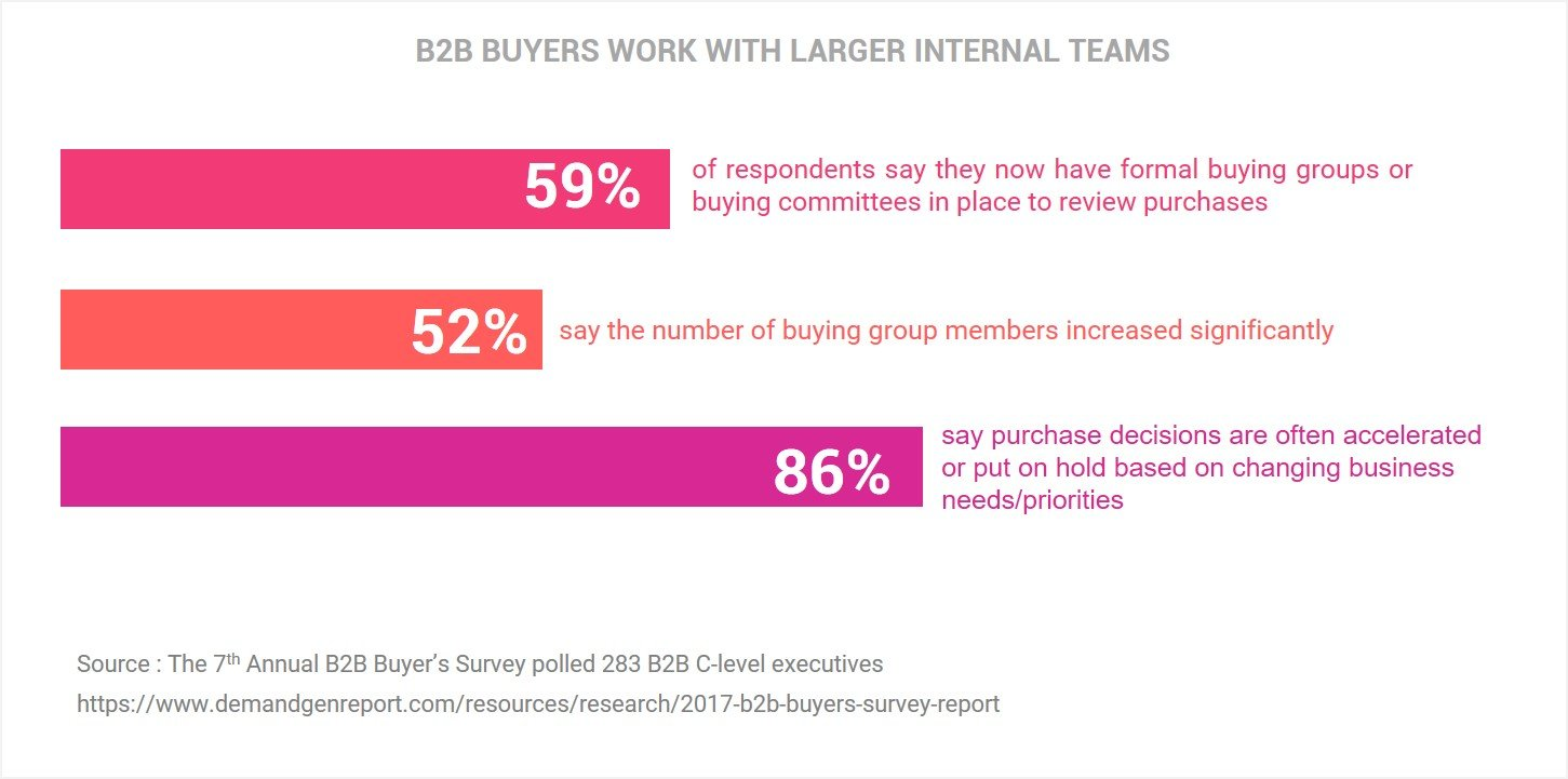 B2B buyers work with larger internal teams