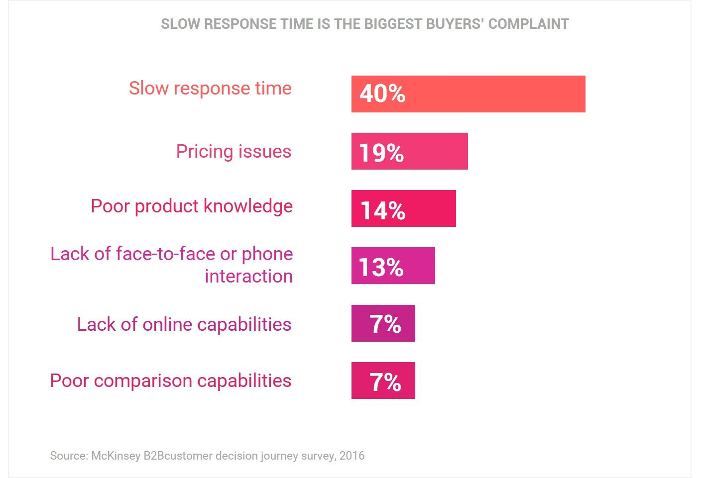 SLOW RESPONSE TIME IS THE BIGGEST BUYERS' COMPLAINT