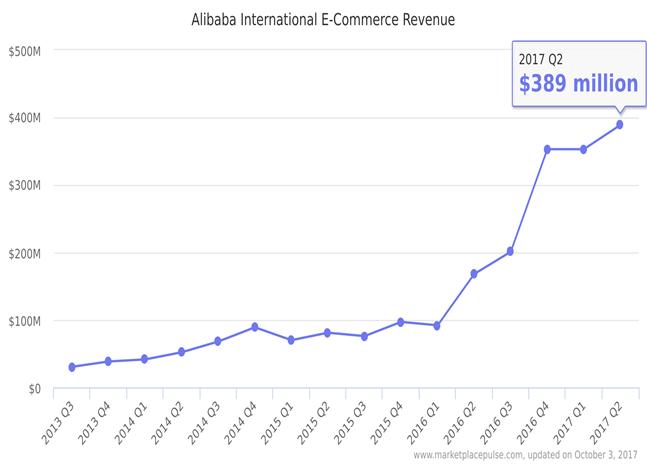 Alibaba eCommerce revenue