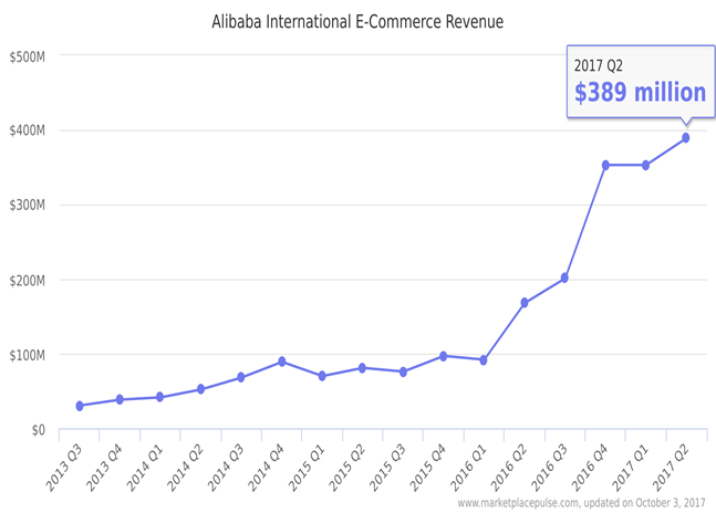 Alibaba eCommerce revenue