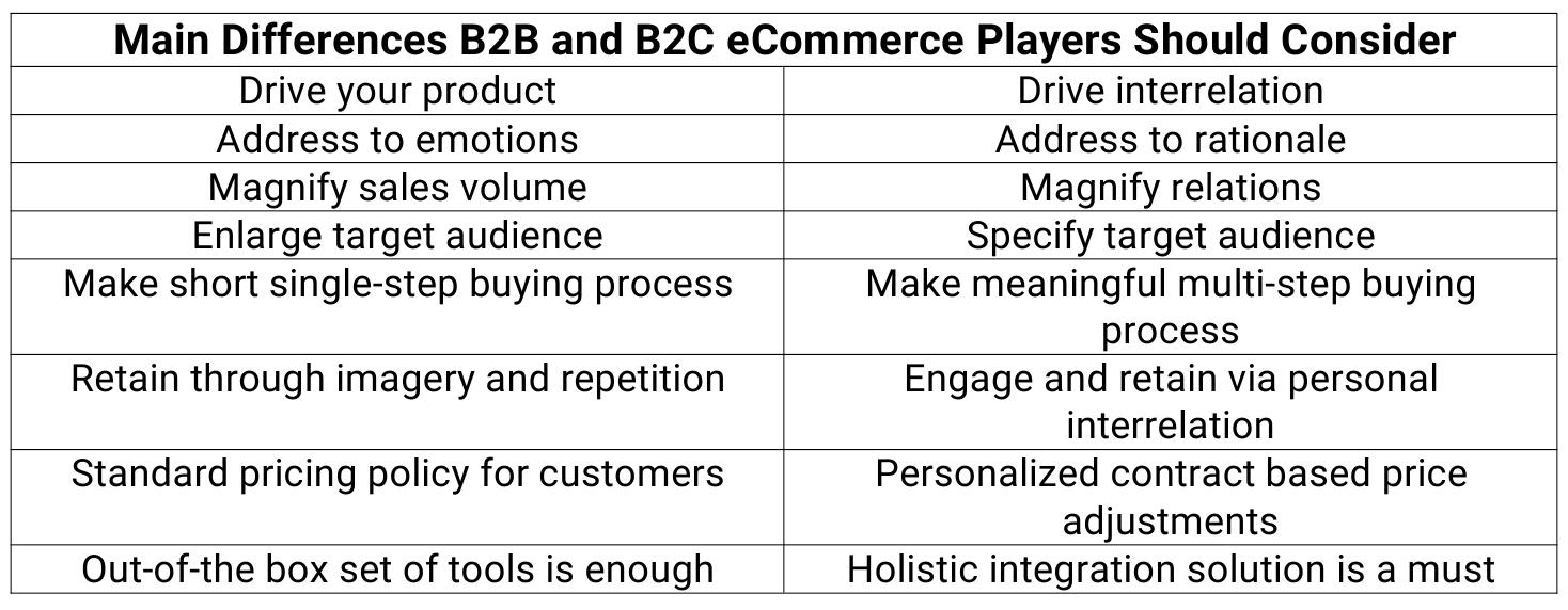 B2B B2C differences