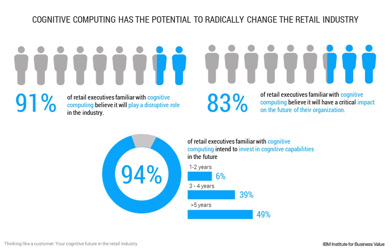 Cognitive computing has the potential to radically change