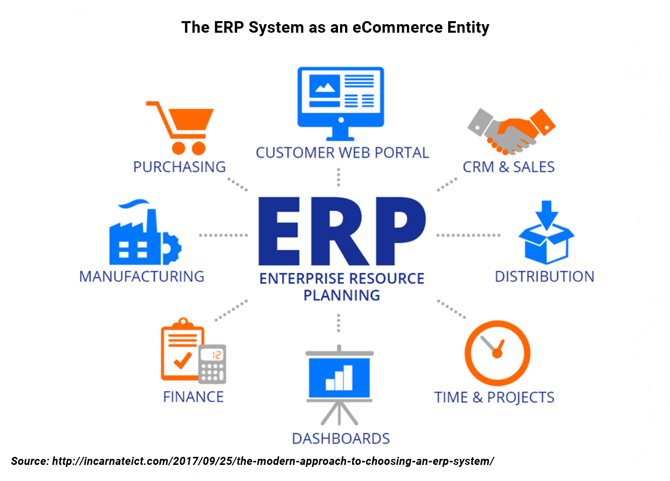 erp systems Even wireless the erp system is becoming the system with high vulnerabil-   many erp vendors have already integrated their security solution, which may.