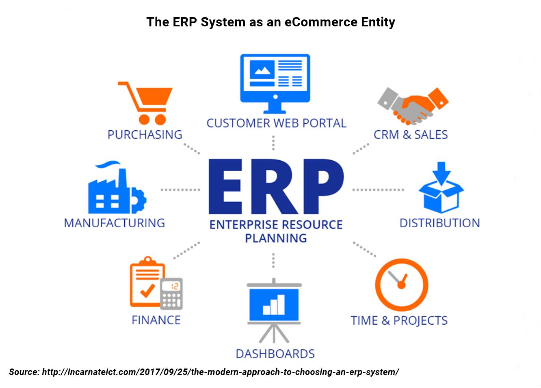 ERP framework