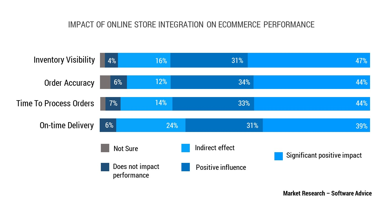 Online Store Integrations Reduce Processing Time