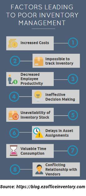 poor inventory factors