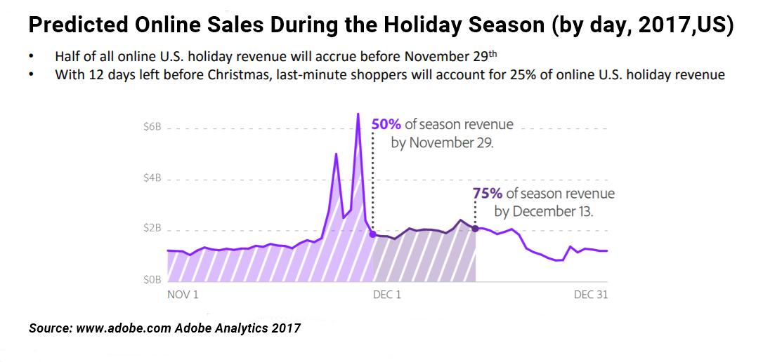 Holiday Revenue Prediction