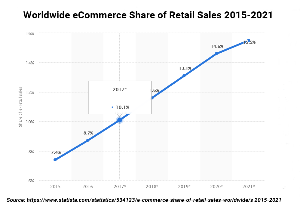 eCommerce sales growth rate 2021