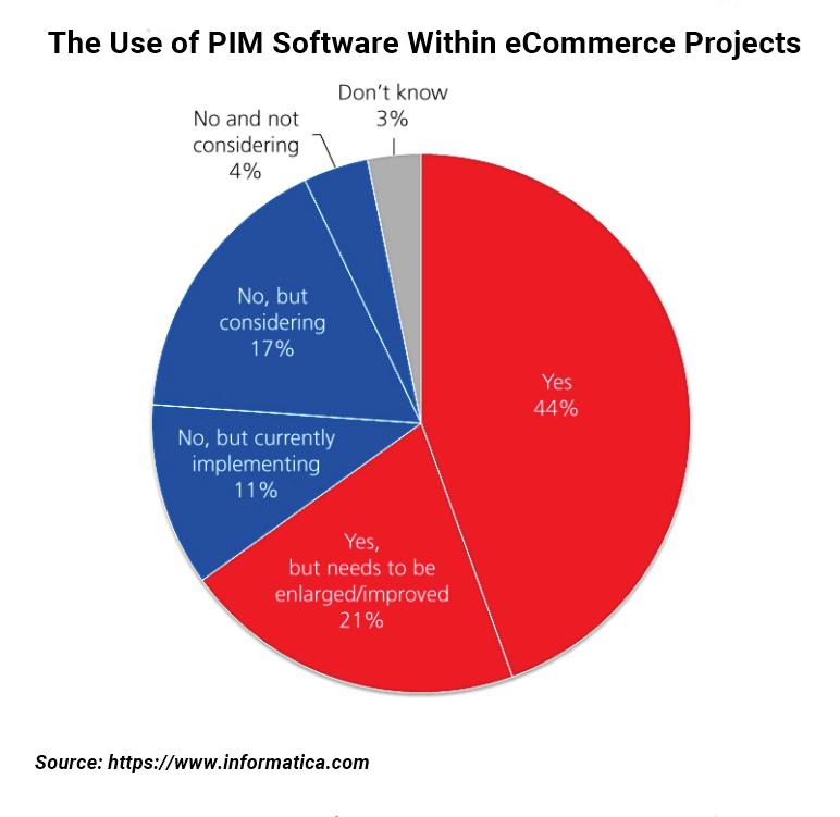 PIM implementation rate