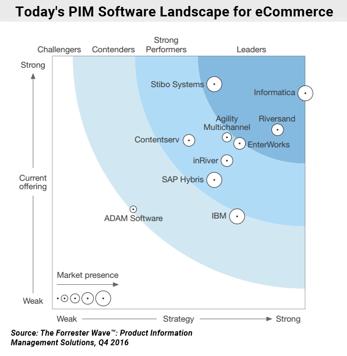 PIM software rating