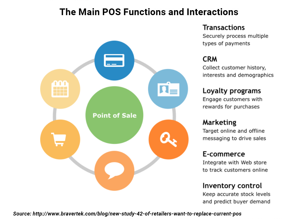 POS functions
