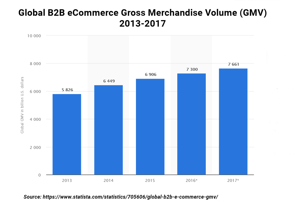 B2B eCommerce GMV rate