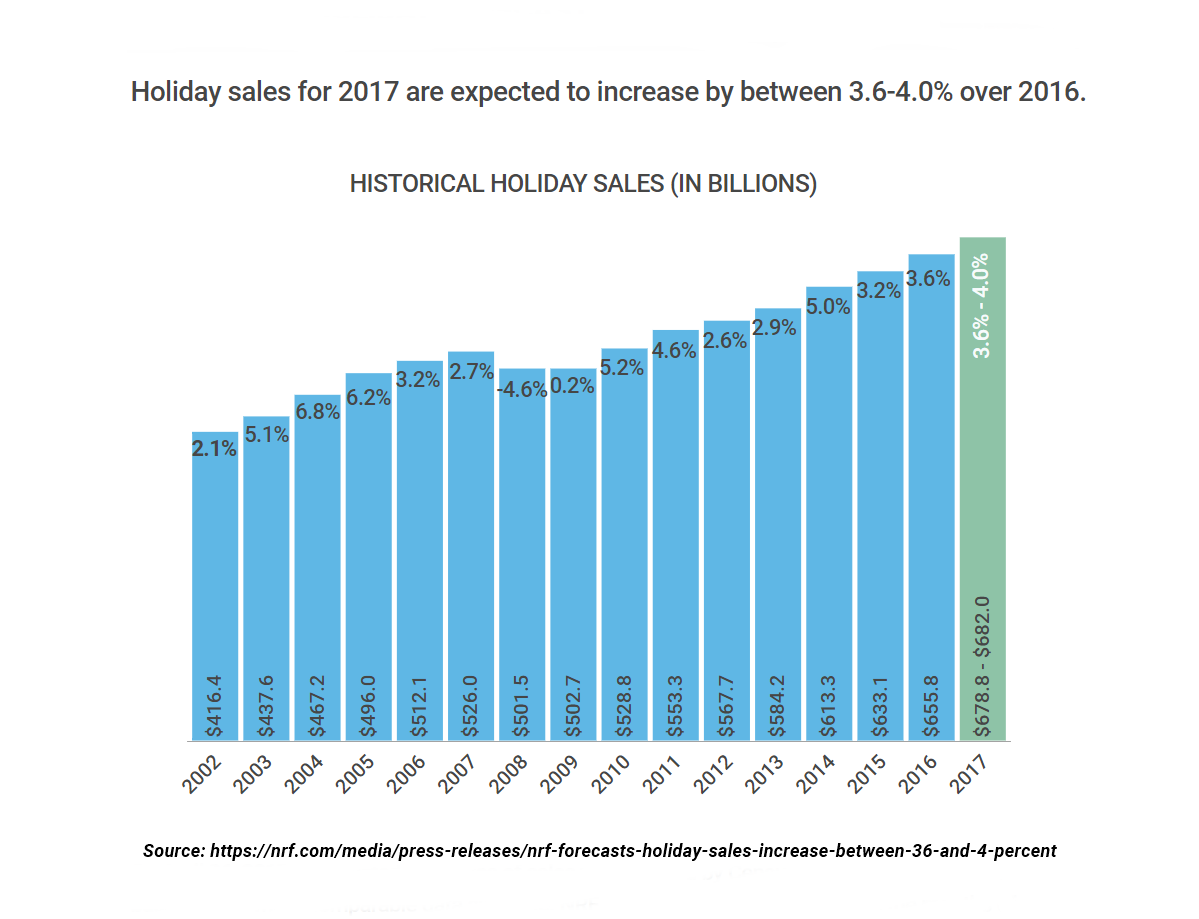 Holiday Sales Prediction 2017