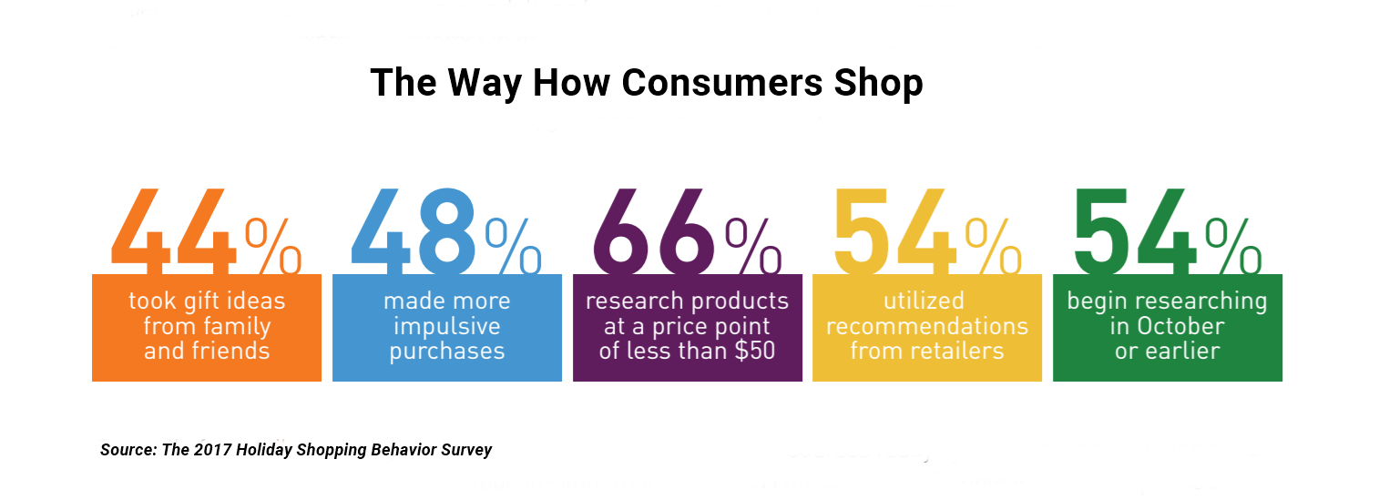 How Consumers Shop