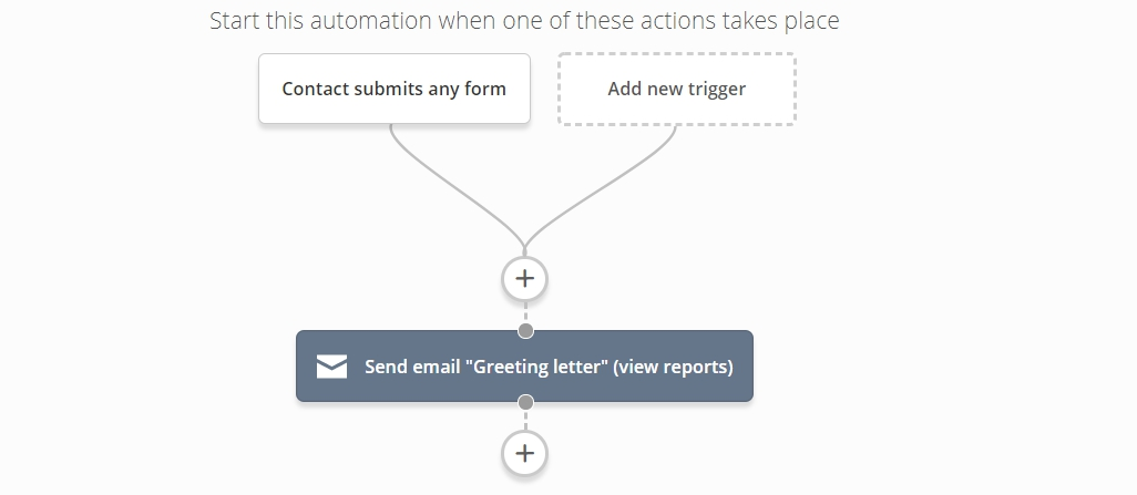 greeting letter automation
