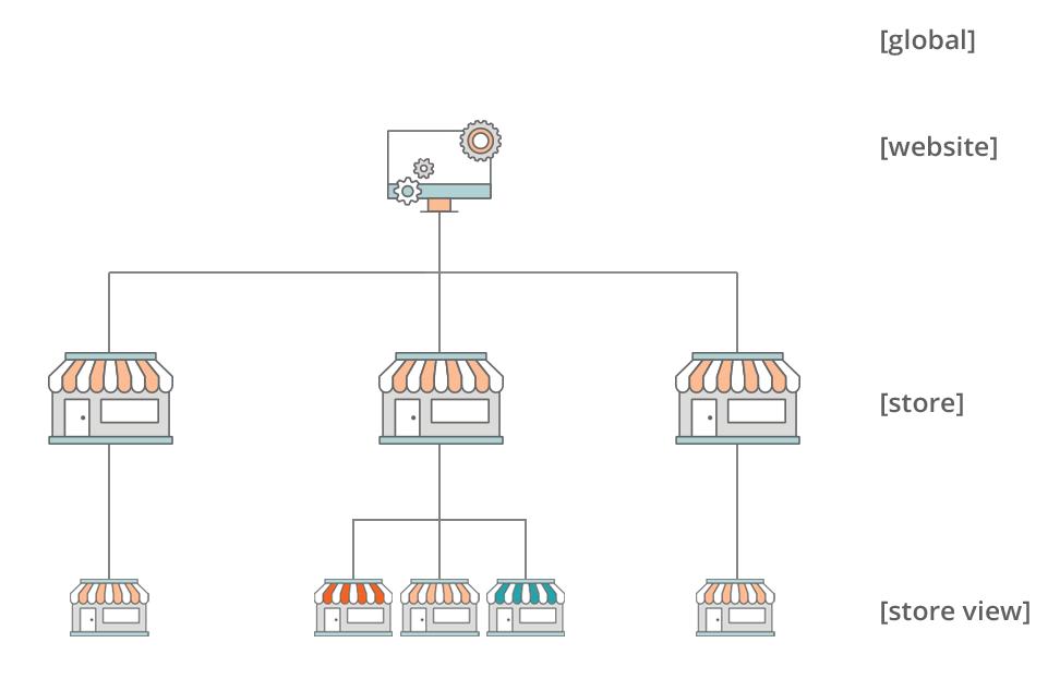 magento-multi-store