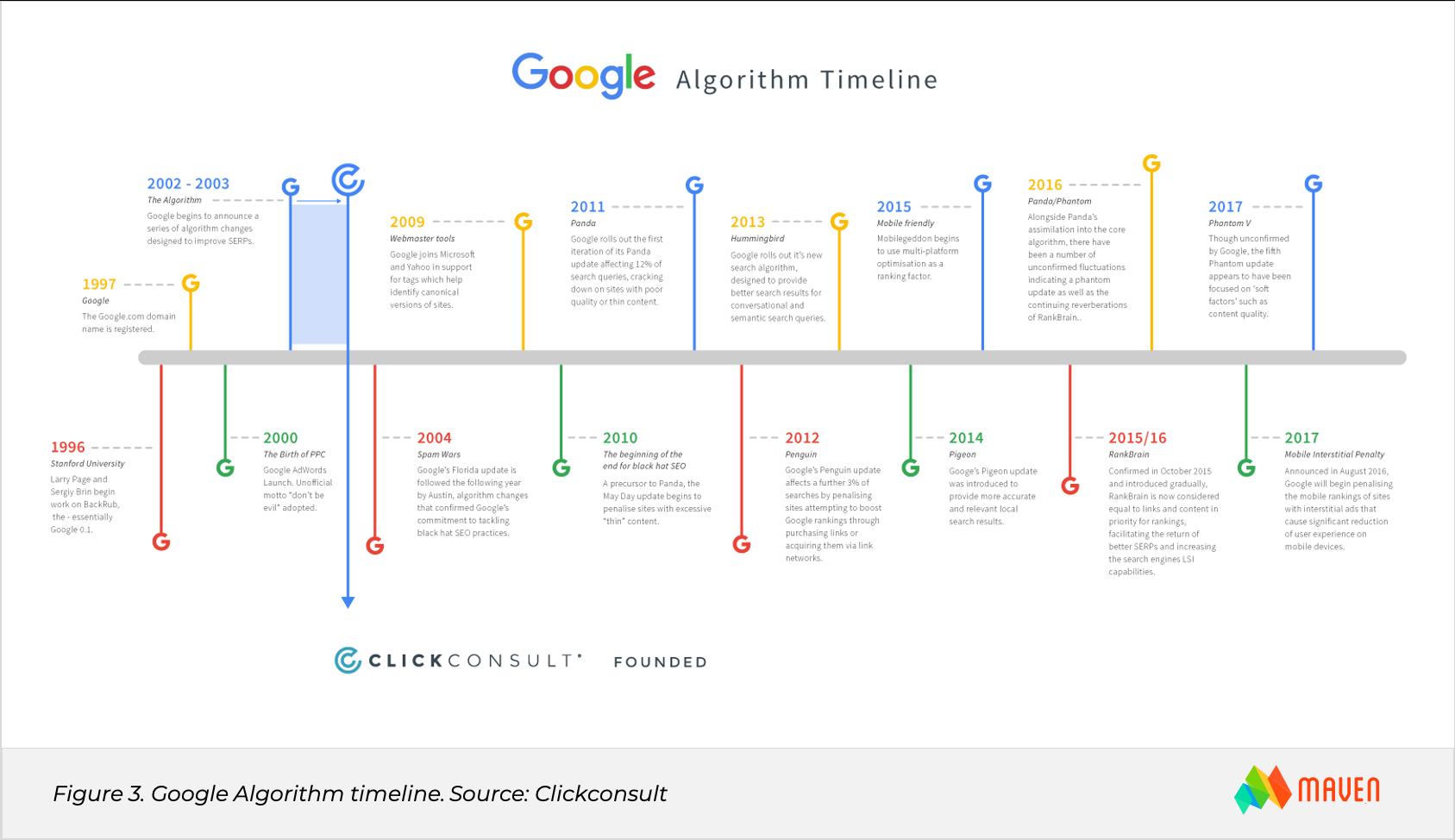 2021 eCommerce Trends - continuous google algorithm updates