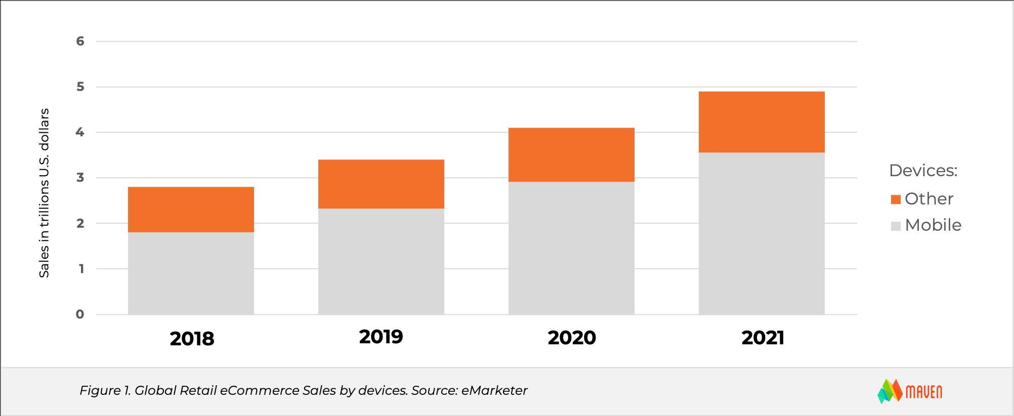 2021 eCommerce Trends - Online Sales Rapid Growth