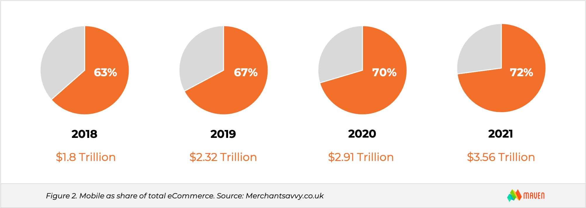 2021 eCommerce Trends - Mobile Sales Growth