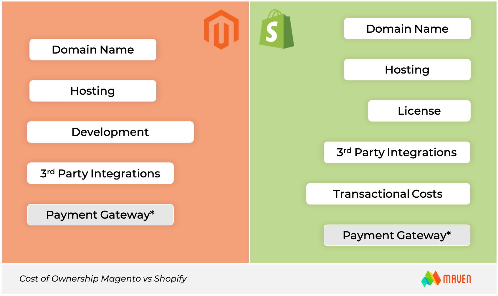 Magento or Shopify-cost-of-ownership