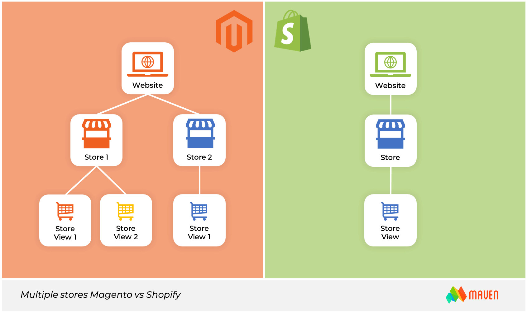 Magento or Shopify-multi-store